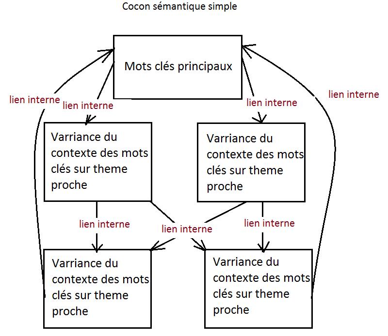 exemple de cocon sémantique